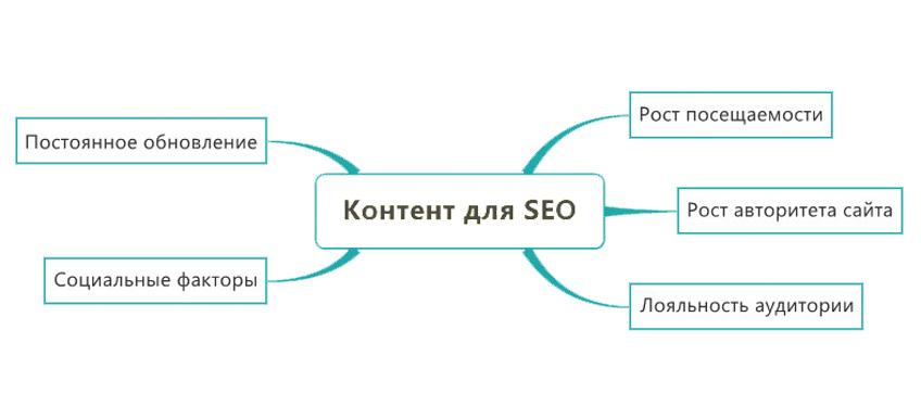 Значение контента или продвижение