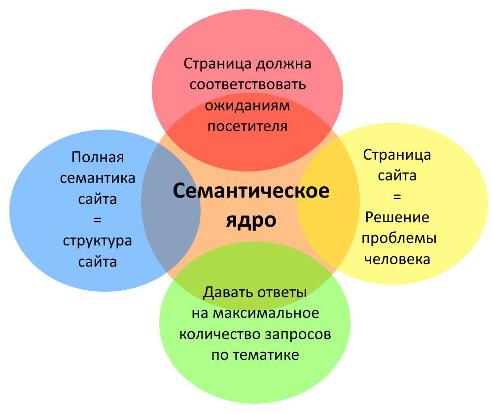 Что такое семантическое ядро и как составлять